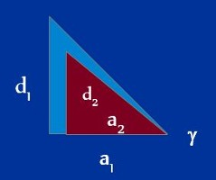 Nested Triangles